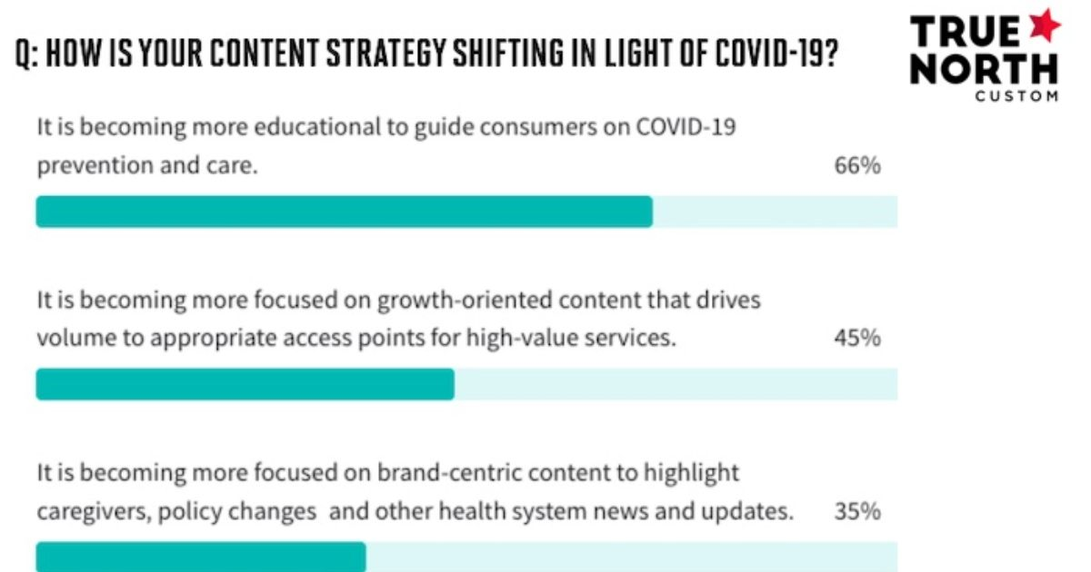 The State of Healthcare Content Marketing
