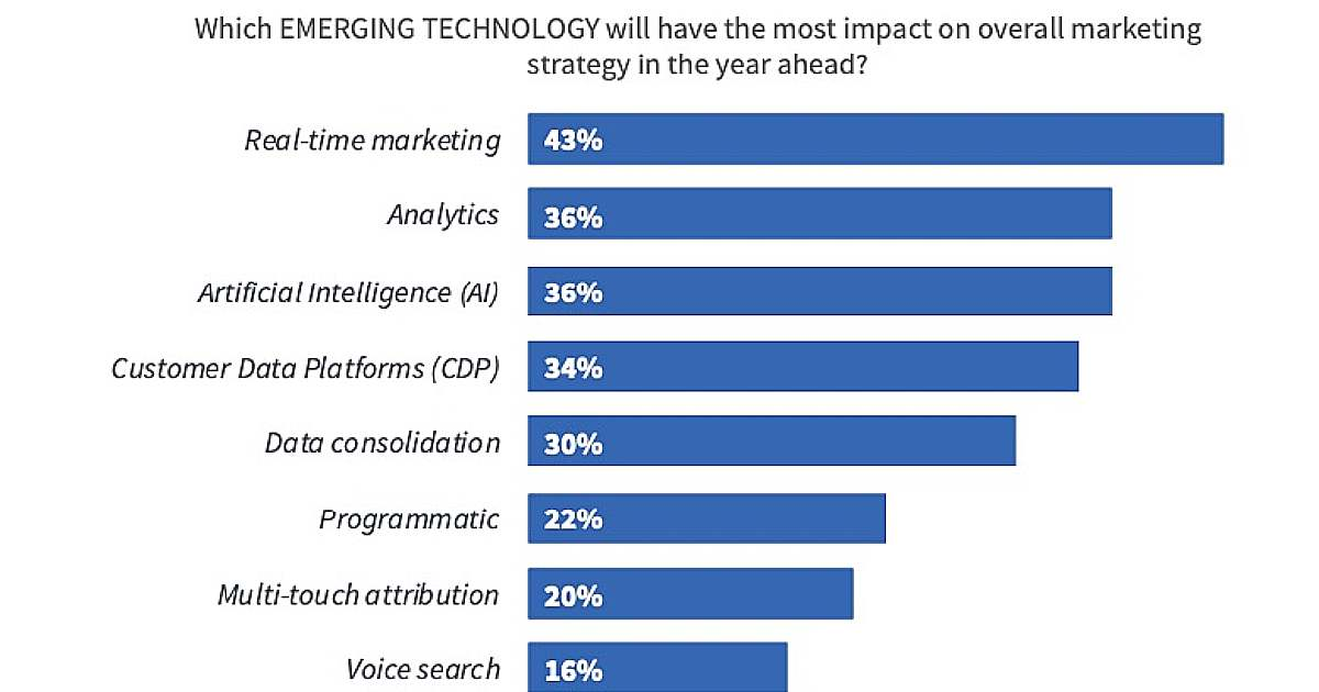 The Most Impactful Emerging Marketing Technologies