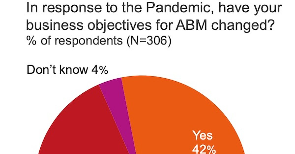 How the Pandemic Has Affected Account-Based Marketing