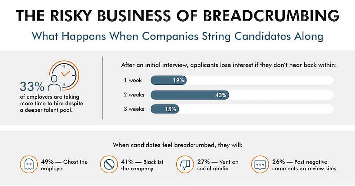 Why Companies Shouldn't 'Breadcrumb' Job Candidates [Infographic]