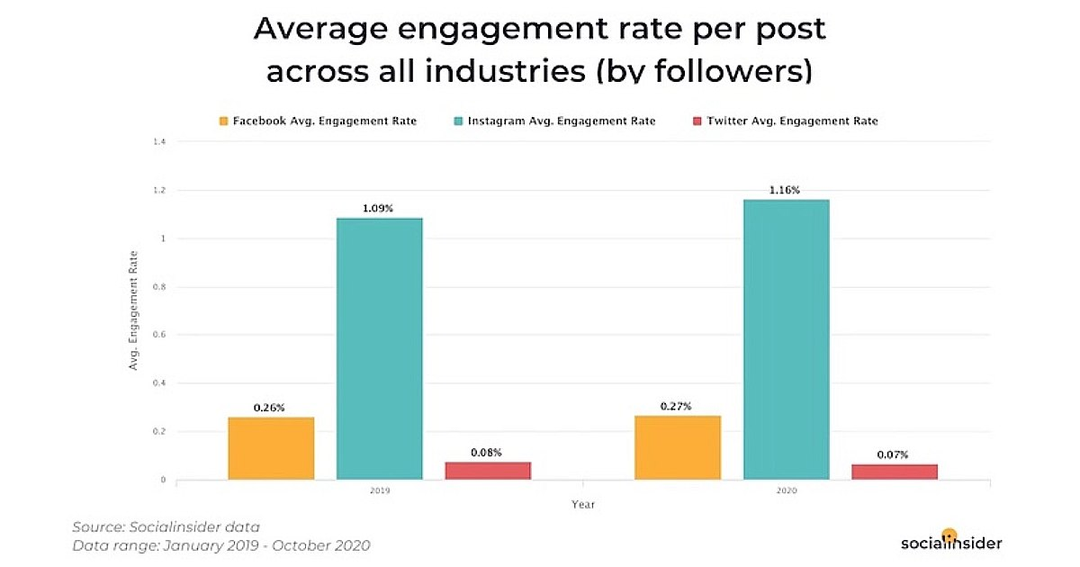 Social Post Engagement Benchmarks for Facebook, Instagram, and Twitter