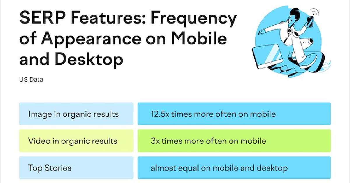 How Mobile and Desktop Search Result Pages Differ [Infographic]
