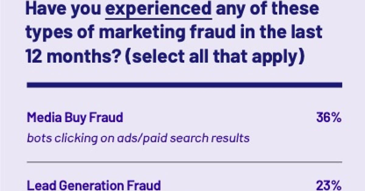 How Common Is Digital Marketing Fraud?
