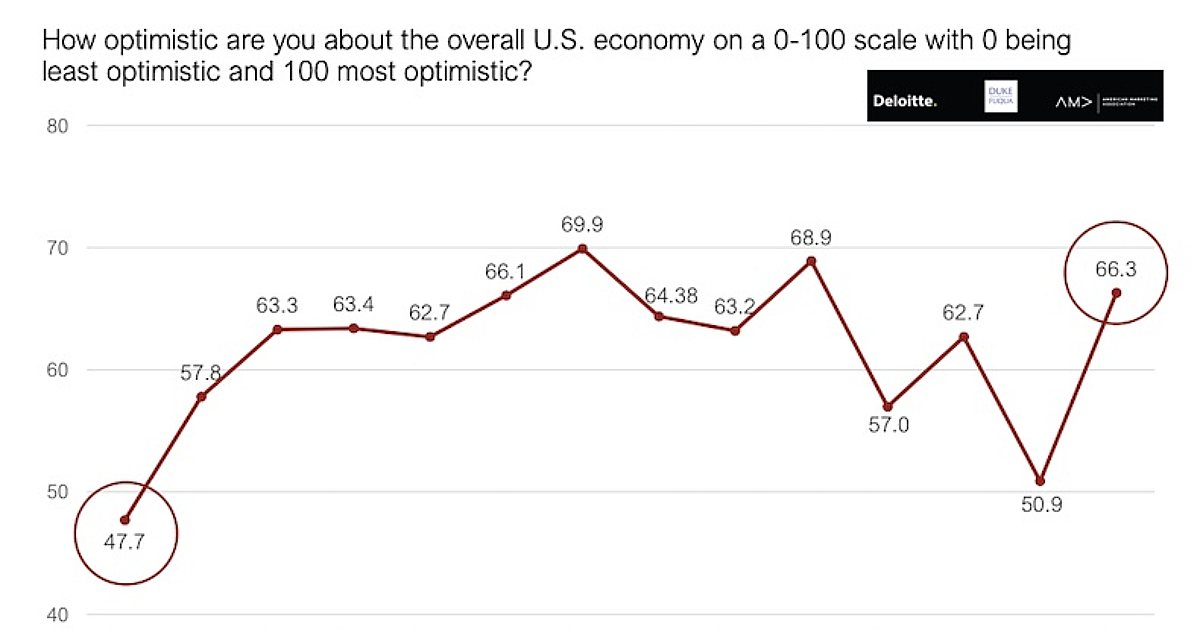 Senior Marketers Are (Very) Optimistic About the US Economic Outlook