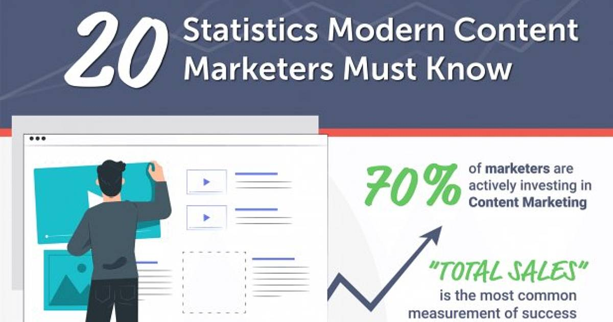 20 Content Stats Modern Marketers Should Know [Infographic]