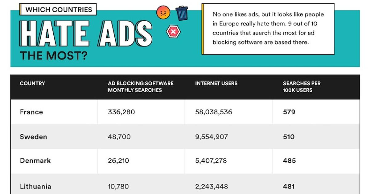Which Countries Hate Online Ads the Most? [Infographic]