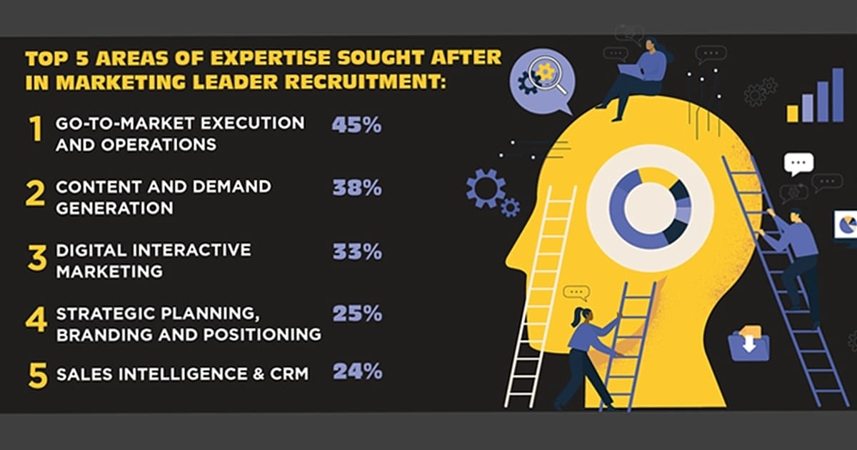 Chief Marketer Survey: The Biggest Marketing Leadership Deficiencies