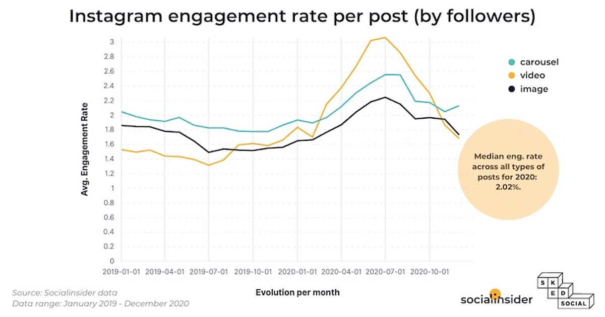 Instagram Engagement Benchmarks and Trends
