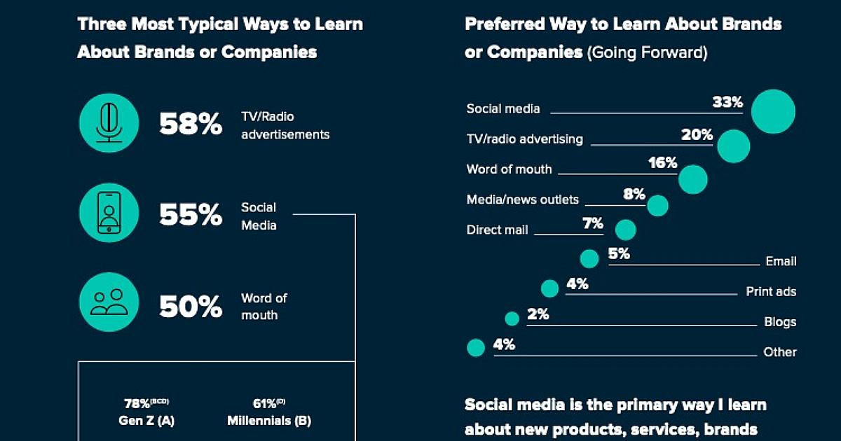 How Social's Influence on Brand Discovery Varies Among Generations