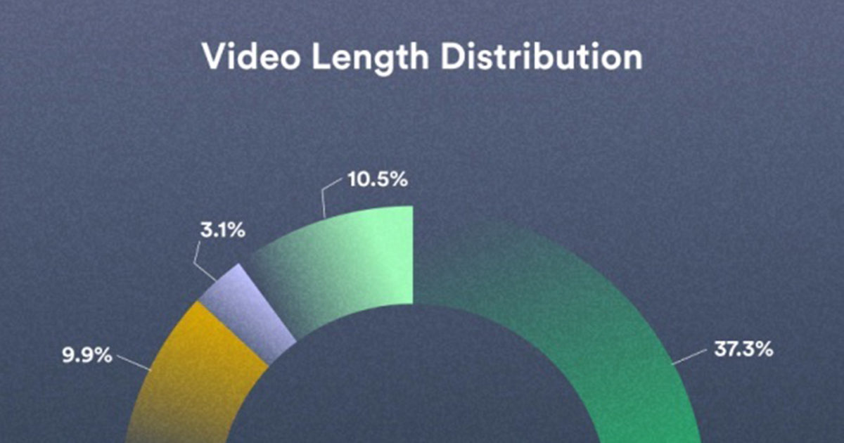 Business Video Benchmarks: Content, Engagement, and Distribution Trends