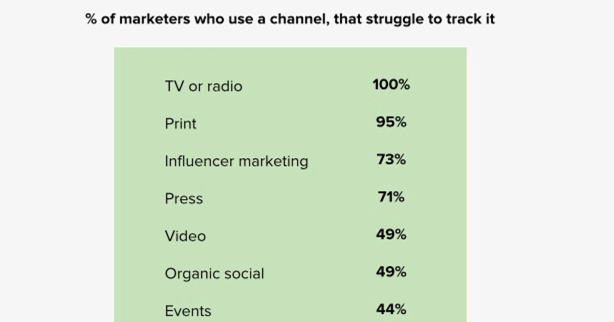 The Most Difficult Marketing Channels to Track