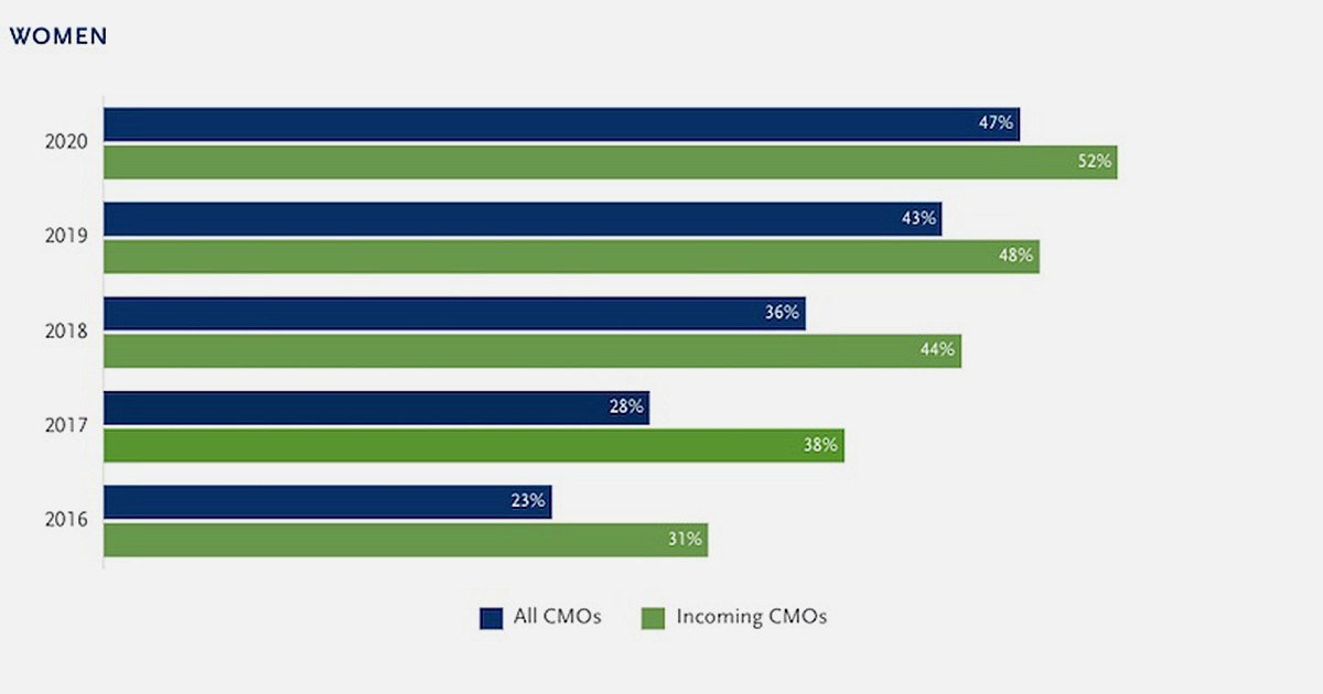 The Average Job Tenure of CMOs in 2020