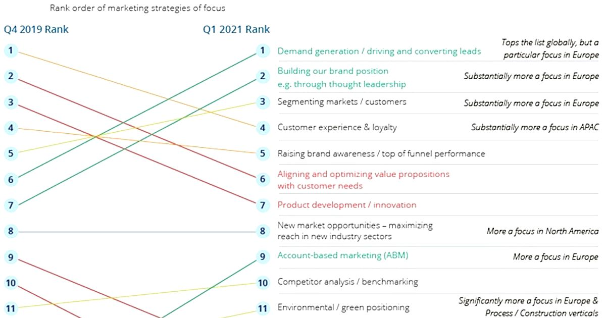 B2B Marketer Pain Points, Performance, and Priorities for the Year Ahead: B2B Marketing Monitor