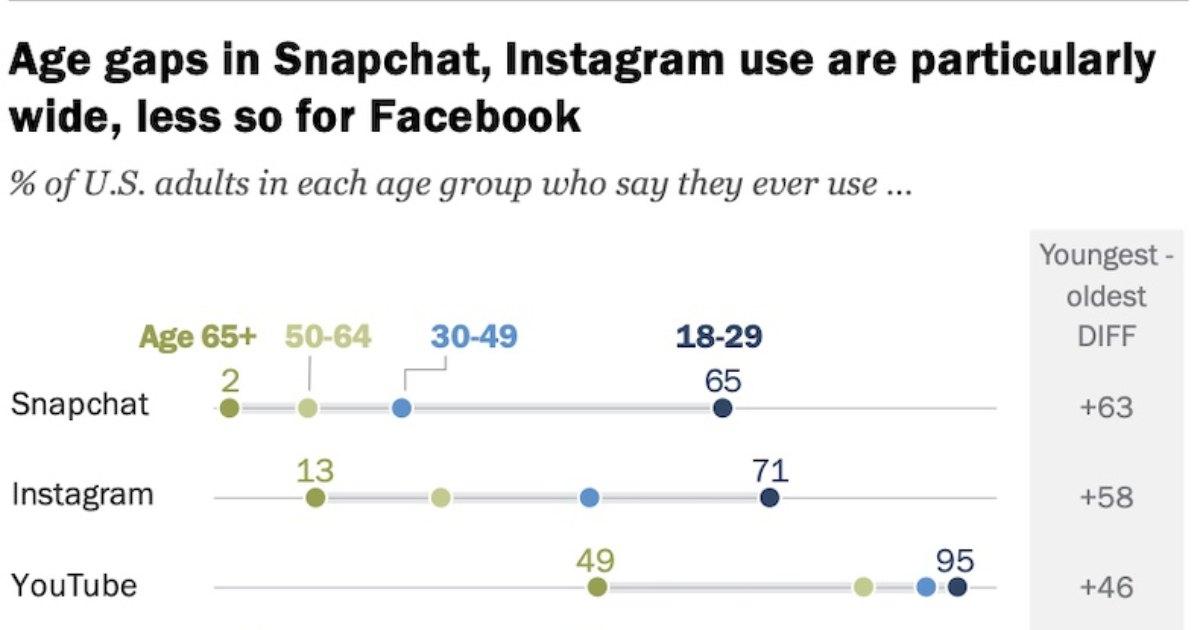The Demographics of 11 Major Social Networks