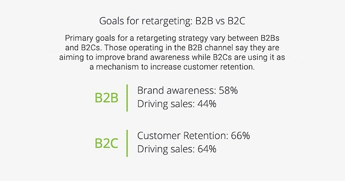 Ad Retargeting in 2021: Channel, Goal, and KPI Trends
