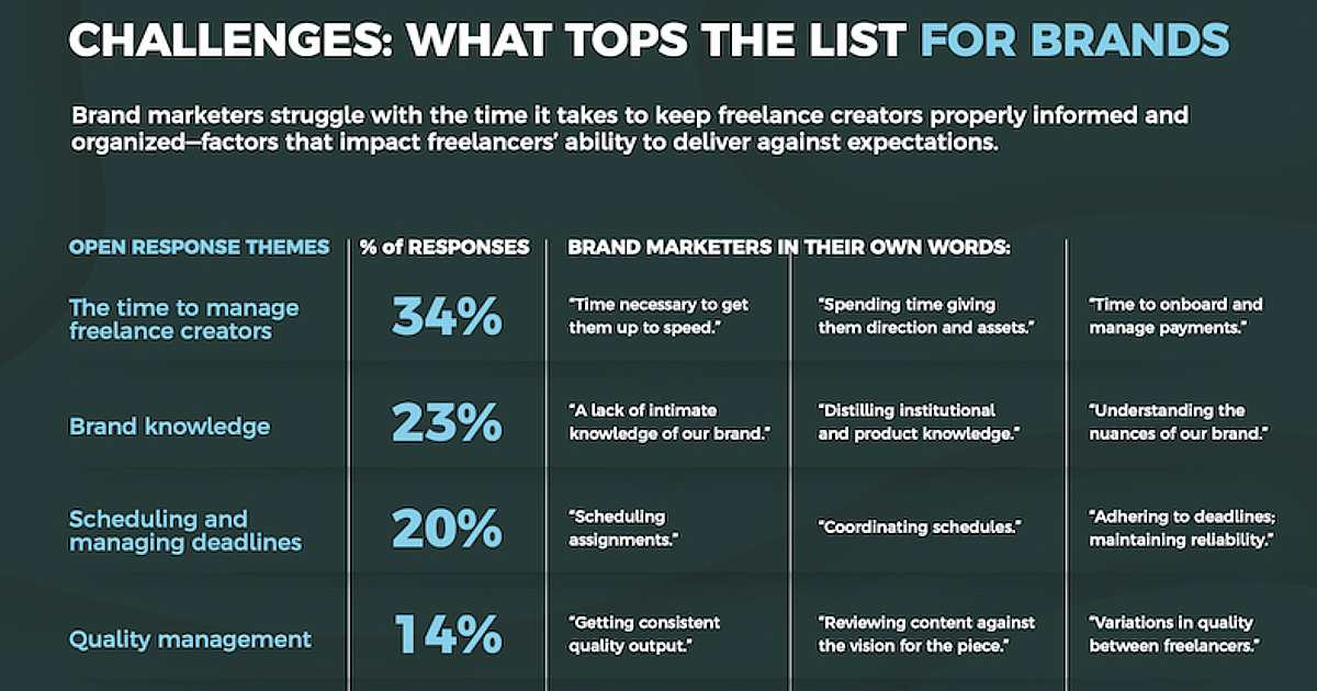 Marketers' Biggest Struggles With Freelance Content Creators