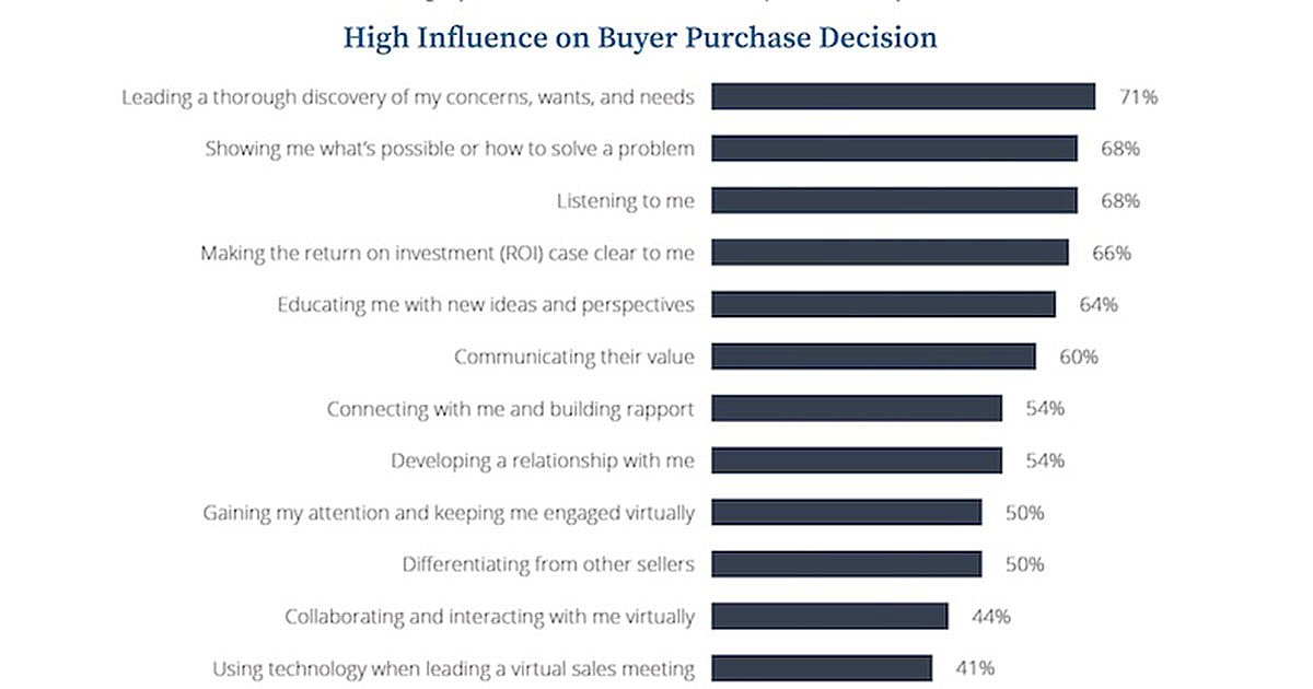 How to Influence B2B Buyers' Purchasing Decisions