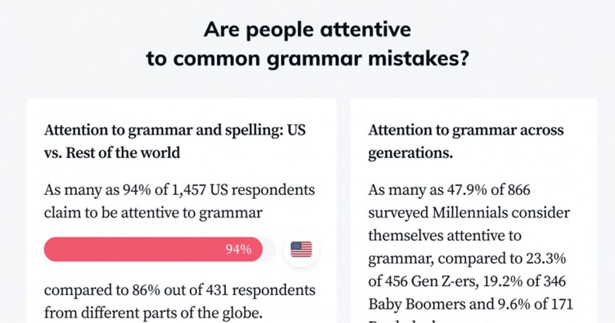 How Grammar Mistakes Influence People's Perceptions of Companies