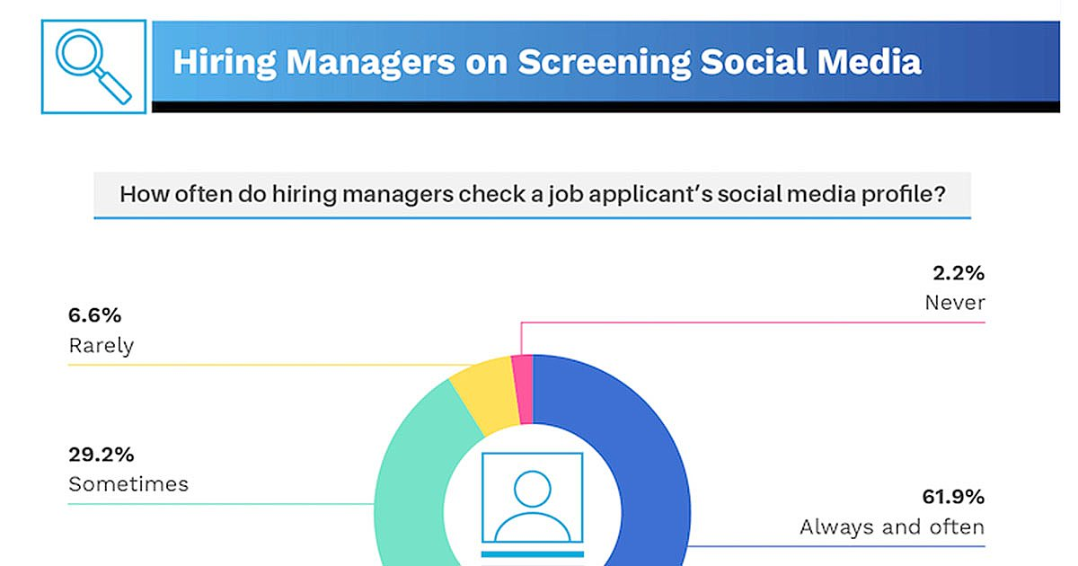 Do Hiring Managers Check Job Applicants' Social Media Profiles? [Infographic]