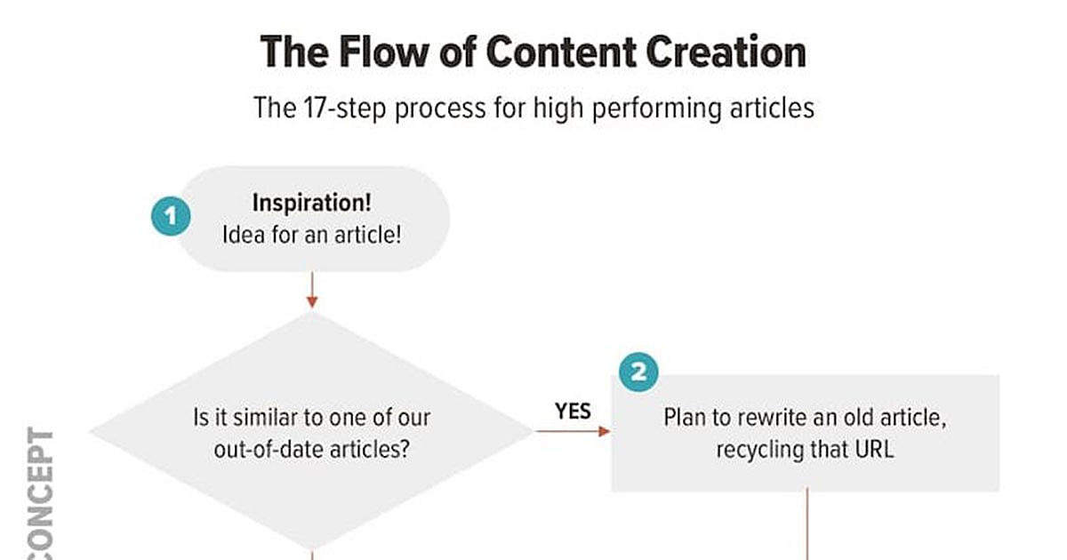 A 17-Step Process for Creating High-Performing Articles [Infographic]