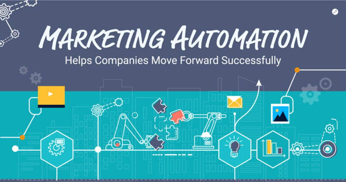 The (Many) Benefits of Marketing Automation [Infographic]