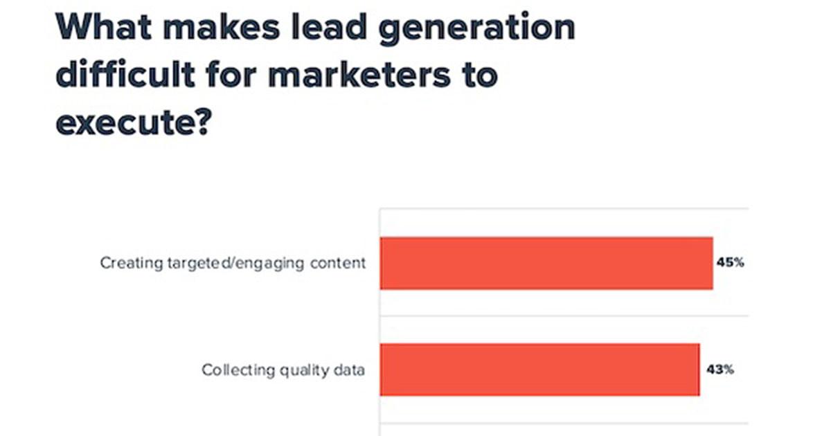 B2B Marketers' Biggest Lead Gen Challenges