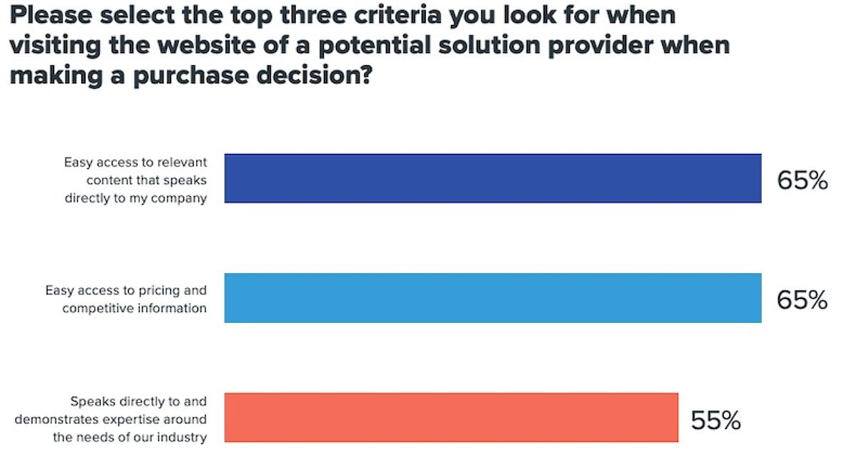 What B2B Buyers Want From Vendor Websites