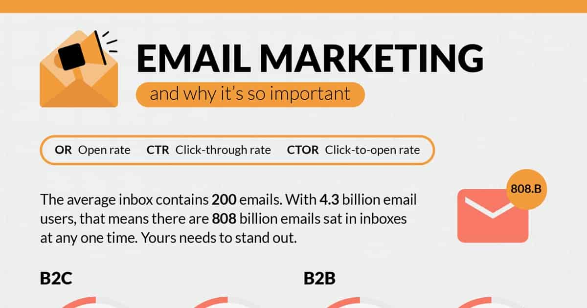 Email Marketing Stats You Need to Know [Infographic]