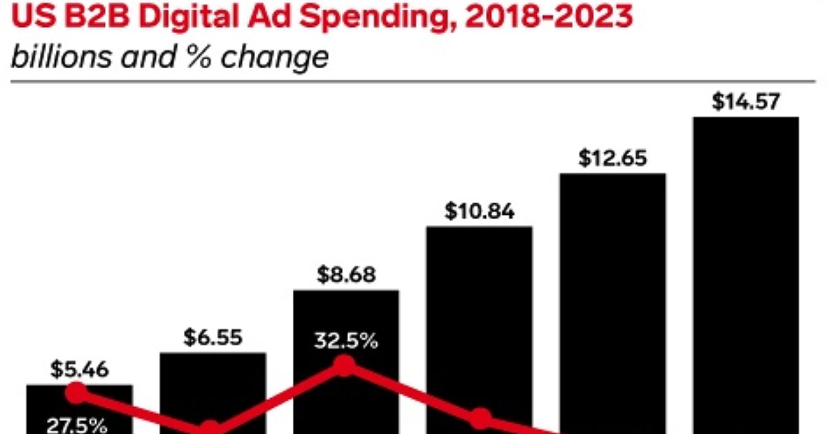 B2B US Digital Ad Spend Forecast for 2021-2023