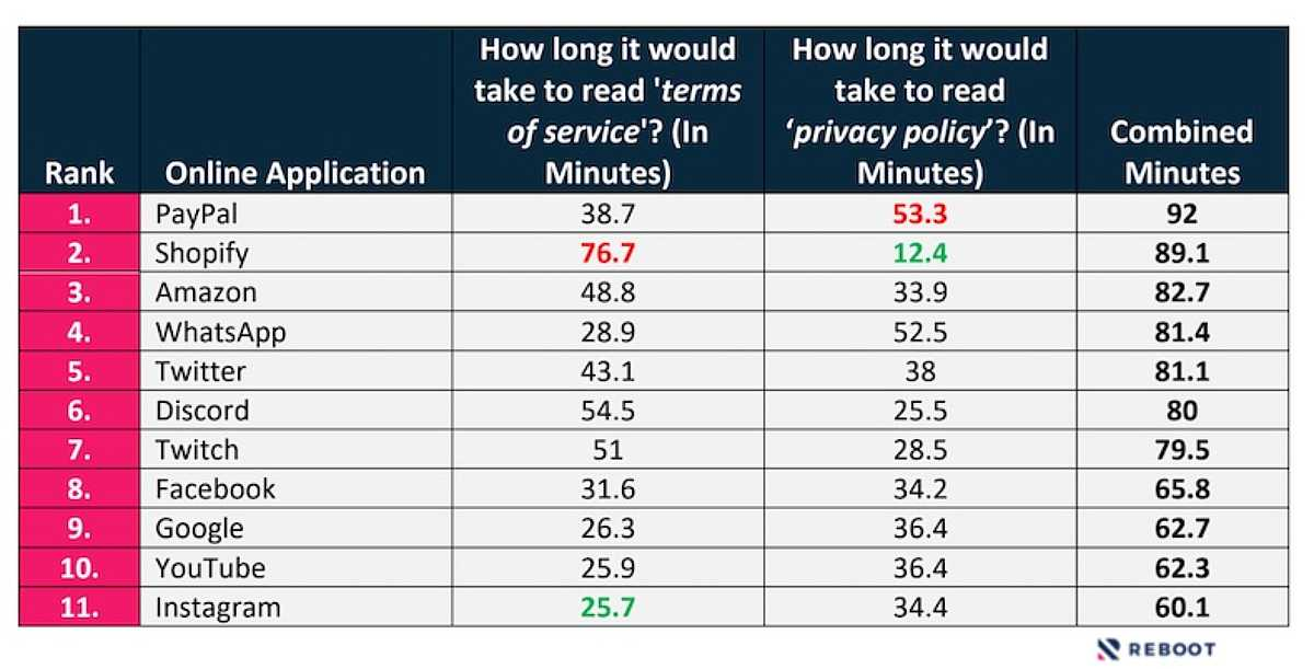 How Long It Takes to Read the Legal Fine Print on Popular Sites