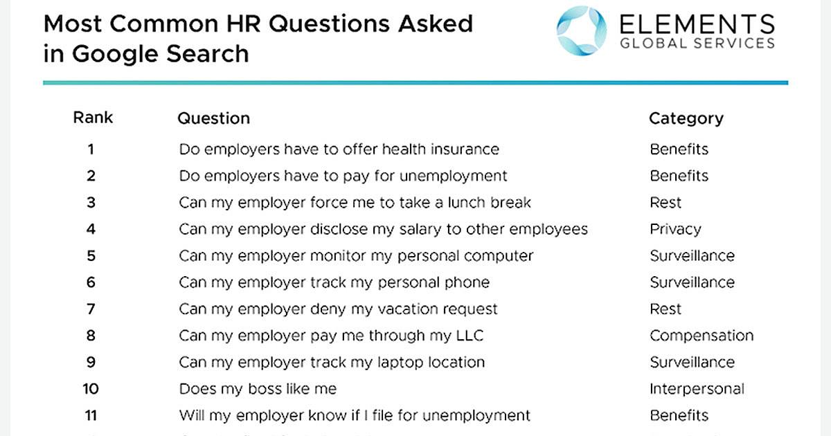 The 50 Most Searched for HR Questions on Google [Infographic]