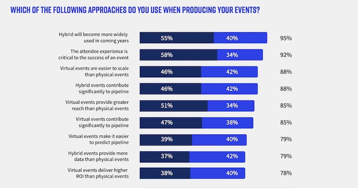 The Hybrid Future: How B2B Events Are Evolving