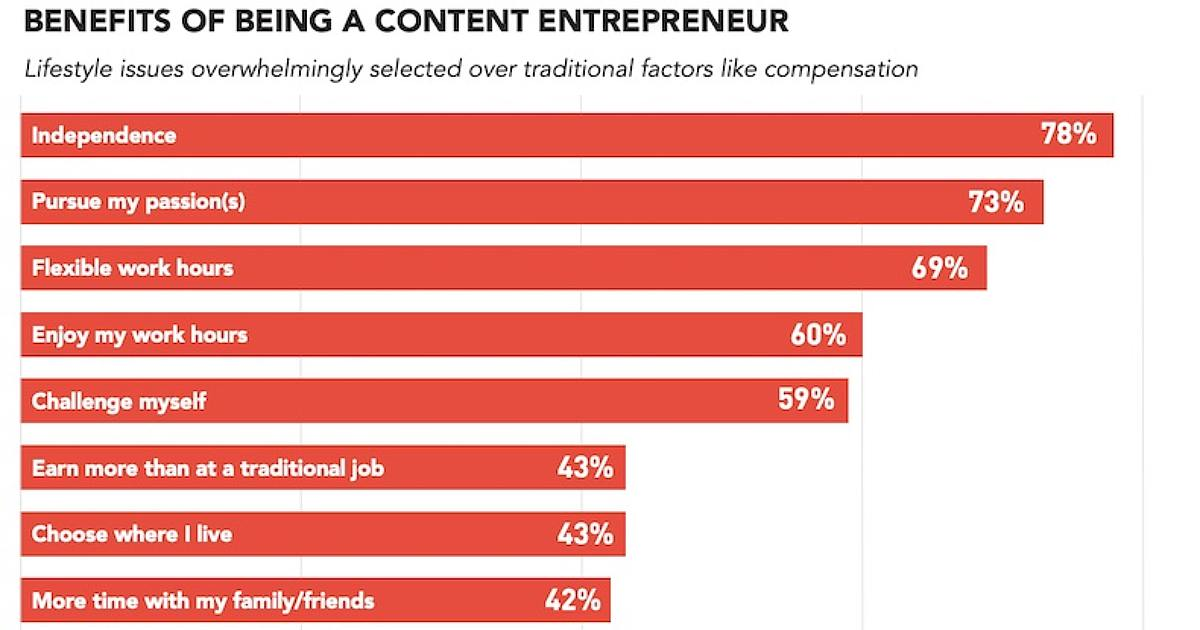 The State of Content Entrepreneurs: Motivation and Pay Trends