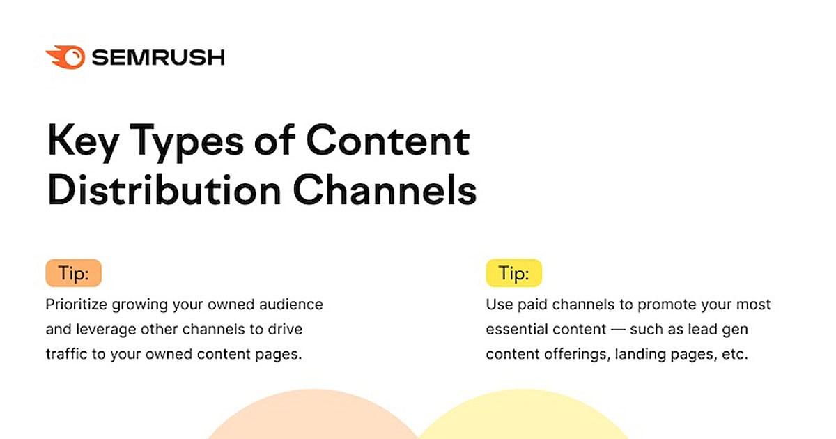 12 Key Digital Content Distribution Channels [Infographic]