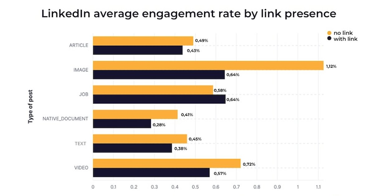 How Including Links in LinkedIn Posts Affects Engagement