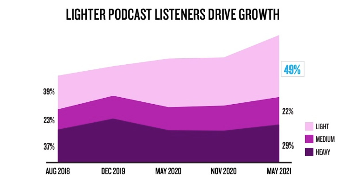 Growing and Changing: The Evolution of the Podcast Audience