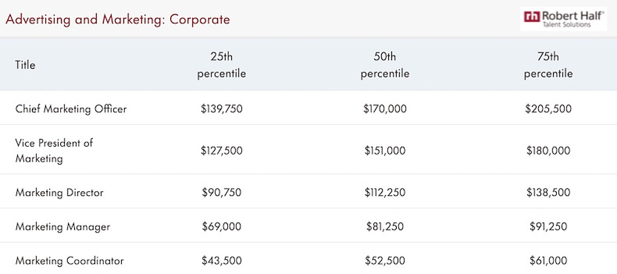 2022 Salary Guide: Pay Forecasts for Marketing, Content, and PR Positions