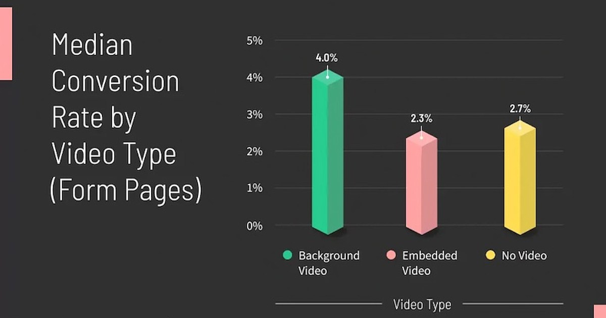 Does Including Video on Site Landing Pages Boost Conversions?