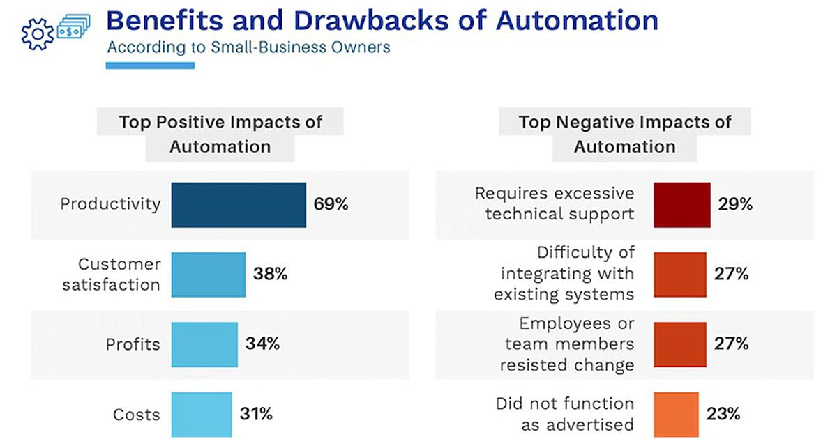 The Pros and Cons of Automation for Small Businesses [Infographic]