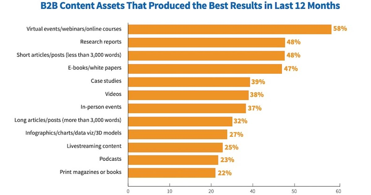 2022 B2B Content Marketing Report: Benchmarks, Budgets, and Trends