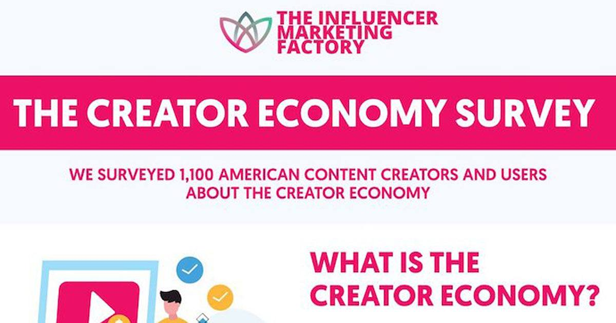 A Snapshot of the Content Creator and Influencer Economy [Infographic]