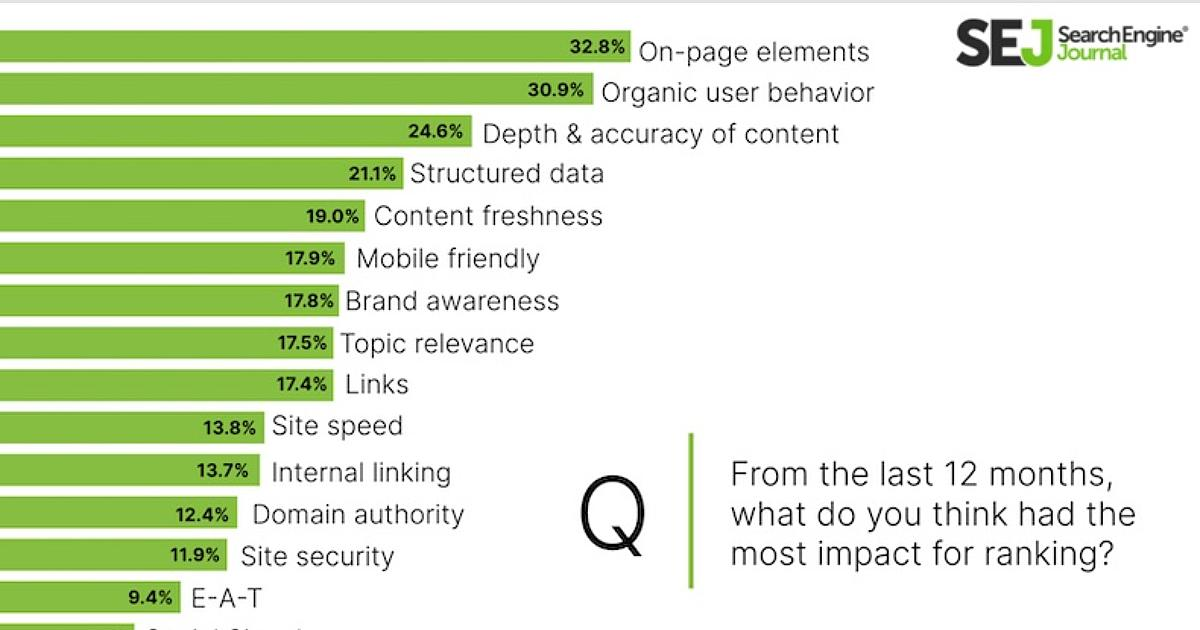 The Most Important Search Ranking Factors According to SEO Experts