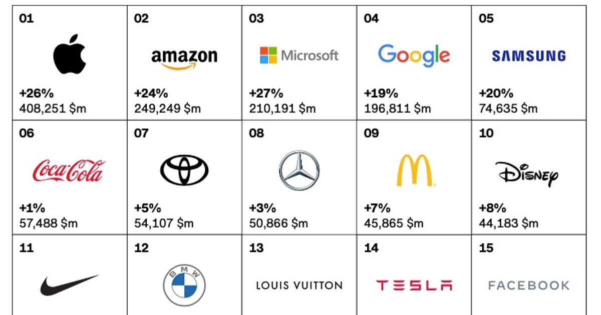 The 25 Most Valuable Global Brands in 2021