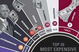 The 20 Most Expensive Bing Ads Keywords [Infographic]