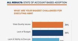 Image for The Biggest Challenges With Executing Account-Based Marketing Programs