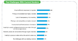 Image for B2B Buyers' Top Challenges With Their Current Vendors