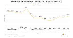 Image for Facebook Ad Benchmarks: CPM, CPC, CTR, and Objectives Trends