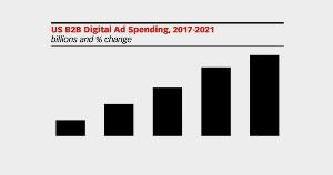 Image for US B2B Digital Advertising Forecast for 2020-2021