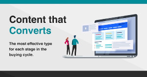 Image for Effective Content Types for Each Stage of the Buyer's Journey [Infographic]