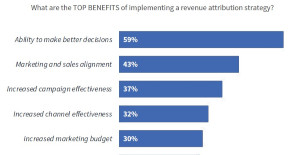 Image for The Biggest Benefits of Marketing Revenue Attribution